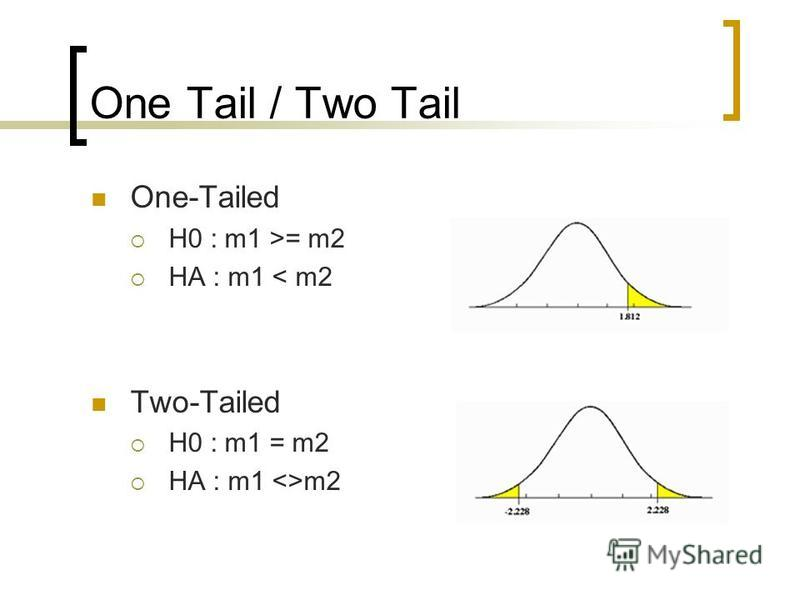 One Tail / Two Tail One-Tailed H0 : m1 >= m2 HA : m1 < m2 Two-Tailed H0 : m1 = m2 HA : m1 <>m2