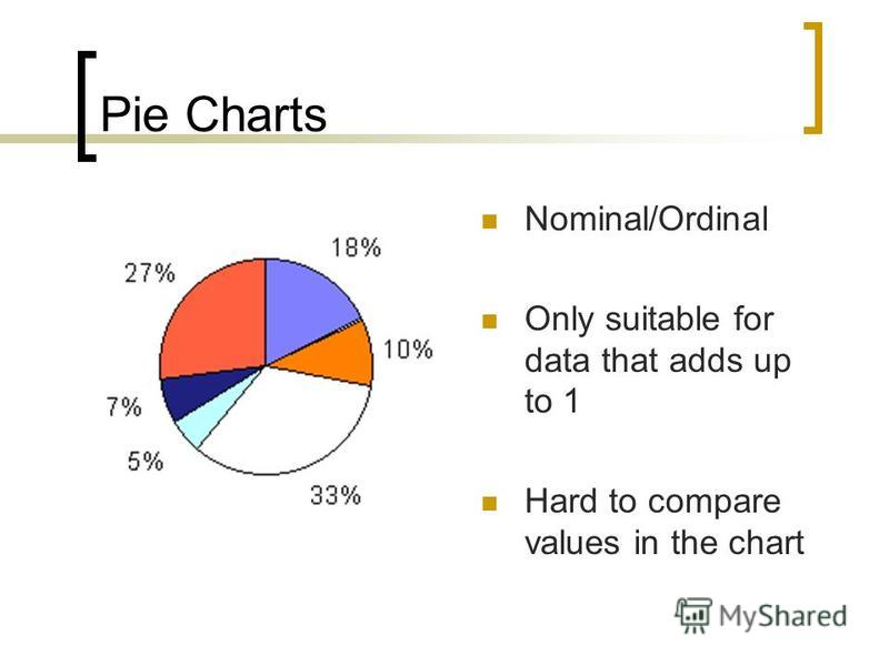 Pie Charts Nominal/Ordinal Only suitable for data that adds up to 1 Hard to compare values in the chart