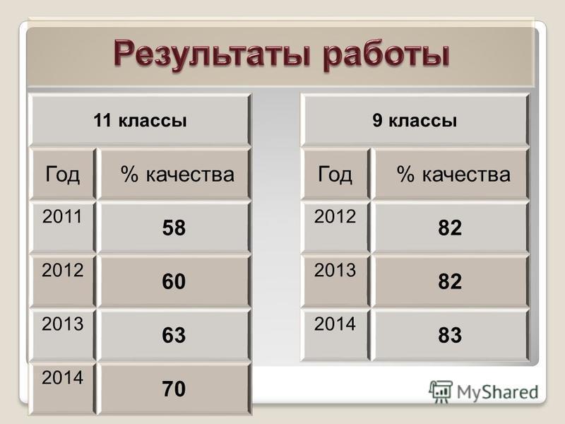 11 классы Год % качества 2011 58 2012 60 2013 63 2014 70 9 классы Год % качества 2012 82 2013 82 2014 83