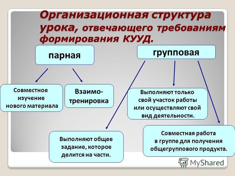 Организационная структура урока, отвечающего требованиям формирования КУУД. парная групповая Совместное изучение нового материала Взаимо- тренировка Выполняют общее задание, которое делится на части. Выполняют только свой участок работы или осуществл