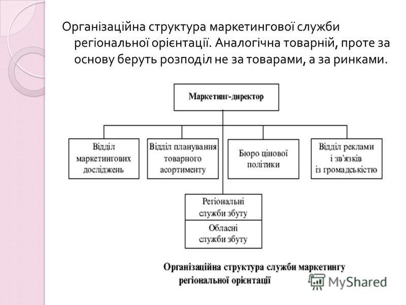 Організаційна структура маркетингової служби регіональної орієнтації. Аналогічна товарній, проте за основу беруть розподіл не за товарами, а за ринками.