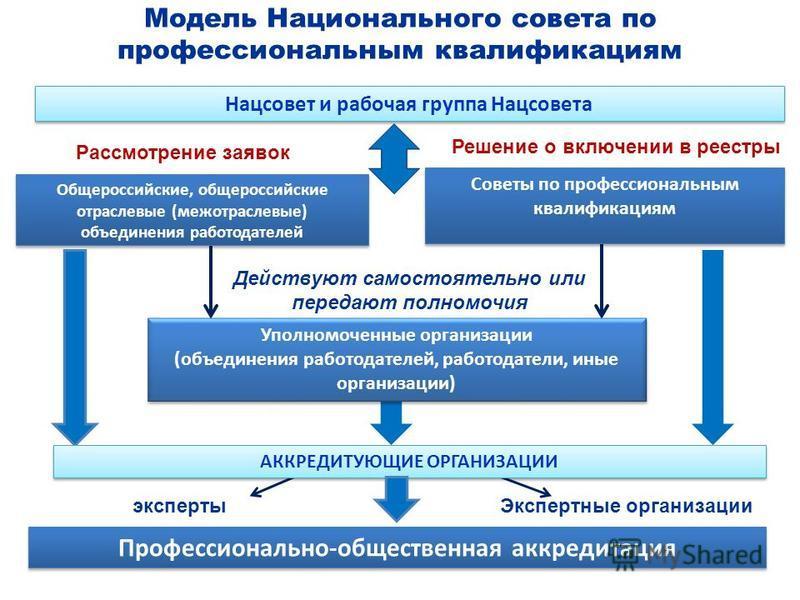 Профессионально-общественная аккредитация Модель Национального совета по профессиональным квалификациям Общероссийские, общероссийские отраслевые (межотраслевые) объединения работодателей Советы по профессиональным квалификациям Уполномоченные органи