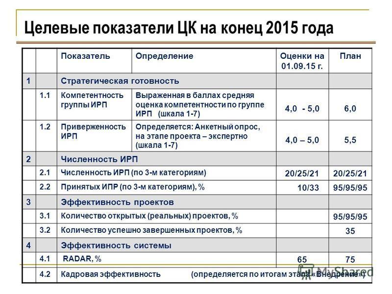 Целевые показатели ЦК на конец 2015 года Показатель ОпределениеОценки на 01.09.15 г. План 1Стратегическая готовность 1.1Компетентность группы ИРП Выраженная в баллах средняя оценка компетентности по группе ИРП (шкала 1-7) 4,0 - 5,06,0 1.2Приверженнос