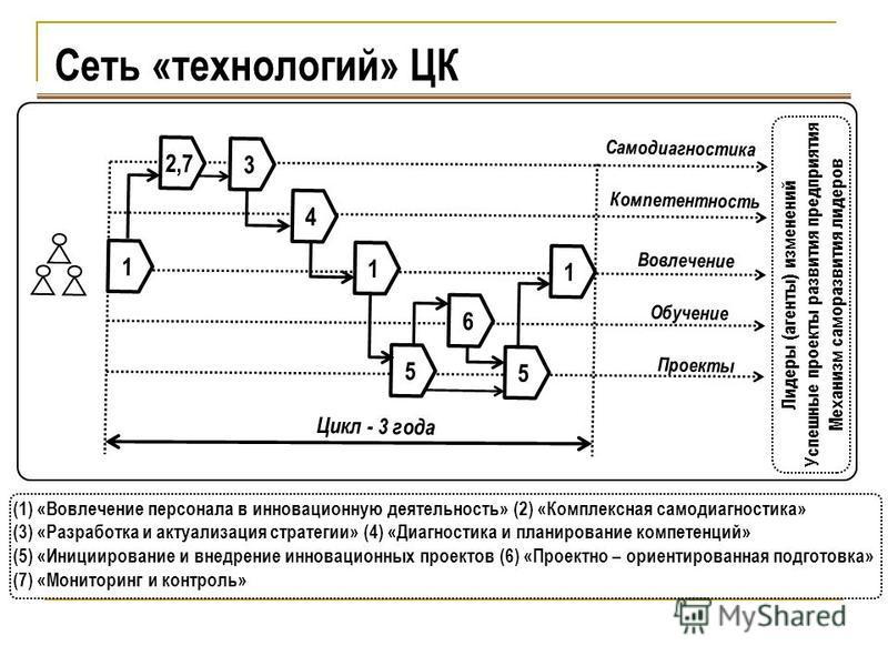 Сеть «технологий» ЦК 1 4 2,7 3 1 6 5 5 1 Самодиагностика Компетентность Вовлечение Обучение Проекты Цикл - 3 года Лидеры (агенты) изменений Успешные проекты развития предприятия Механизм саморазвития лидеров (1) «Вовлечение персонала в инновационную