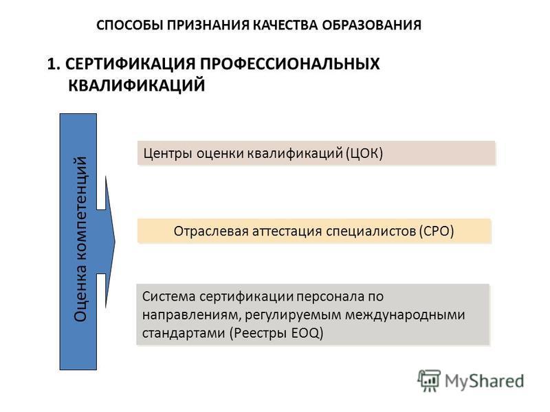 СПОСОБЫ ПРИЗНАНИЯ КАЧЕСТВА ОБРАЗОВАНИЯ Центры оценки квалификаций (ЦОК) Отраслевая аттестация специалистов (СРО) Система сертификации персонала по направлениям, регулируемым международными стандартами (Реестры EOQ) 1. СЕРТИФИКАЦИЯ ПРОФЕССИОНАЛЬНЫХ КВ