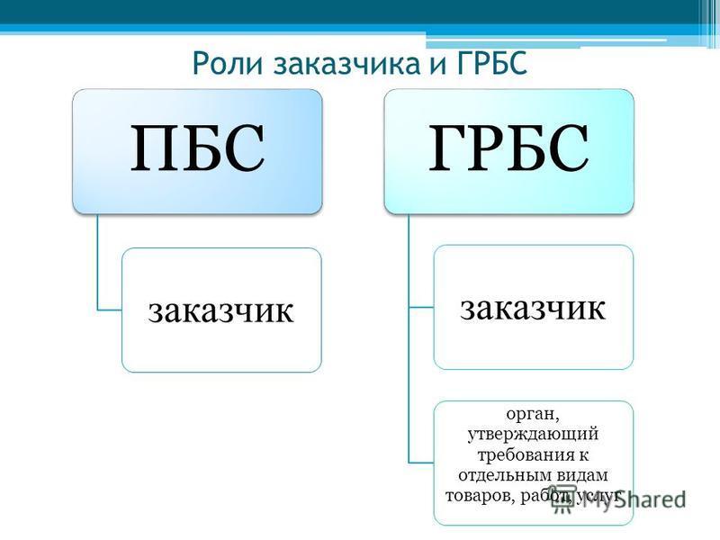 Роли заказчика и ГРБС ПБС заказчик ГРБС заказчик орган, утверждающий требования к отдельным видам товаров, работ, услуг