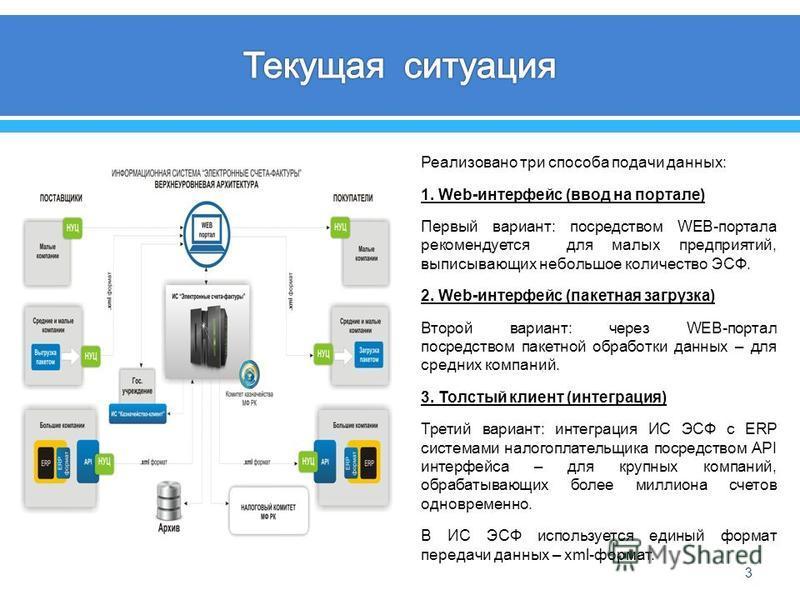 3 Реализовано три способа подачи данных : 1. Web- интерфейс ( ввод на портале ) Первый вариант : посредством WEB- портала рекомендуется для малых предприятий, выписывающих небольшое количество ЭСФ. 2. Web- интерфейс ( пакетная загрузка ) Второй вариа