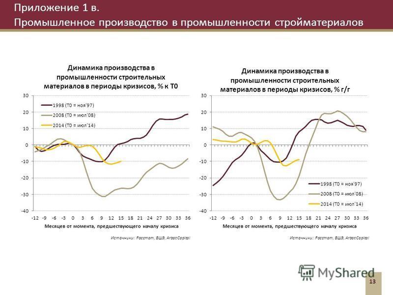 Приложение 1 в. Промышленное производство в промышленности стройматериалов 13 Источники: Росстат, ВШЭ, Arbat Capital