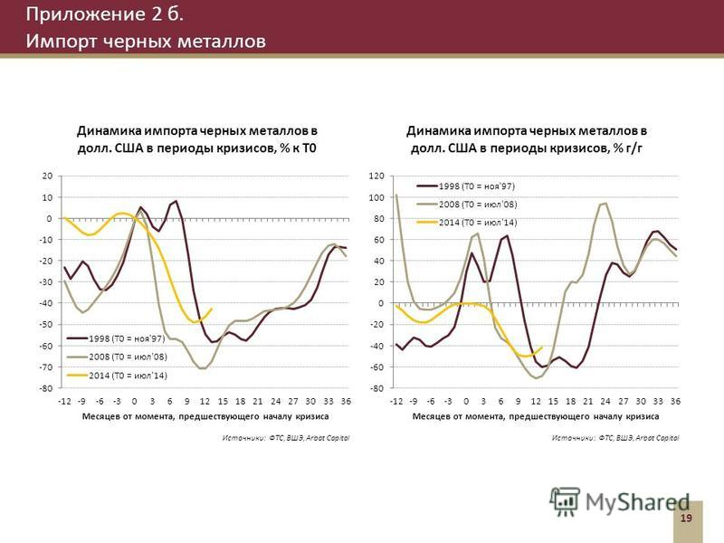 Приложение 2 б. Импорт черных металлов 19 Источники: ФТС, ВШЭ, Arbat Capital