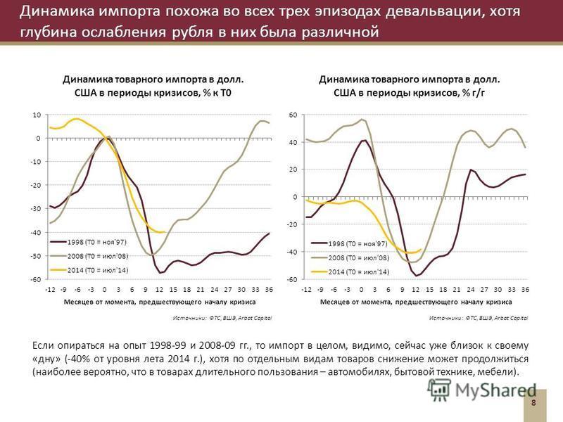 Динамика импорта похожа во всех трех эпизодах девальвации, хотя глубина ослабления рубля в них была различной 8 Если опираться на опыт 1998-99 и 2008-09 гг., то импорт в целом, видимо, сейчас уже близок к своему «дну» (-40% от уровня лета 2014 г.), х