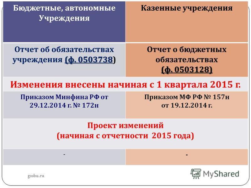 gosbu.ru Бюджетные, автономные Учреждения Казенные учреждения ( ф. 0503738 Отчет об обязательствах учреждения ( ф. 0503738) Отчет о бюджетных обязательствах ( ф. 0503128) Изменения внесены начиная с 1 квартала 2015 г. Приказом Минфина РФ от 29.12.201