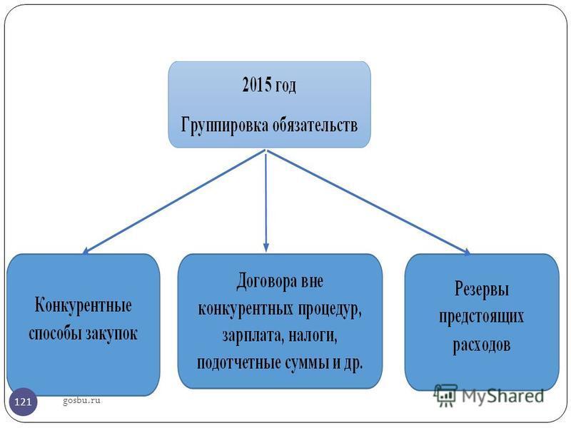 gosbu.ru 121