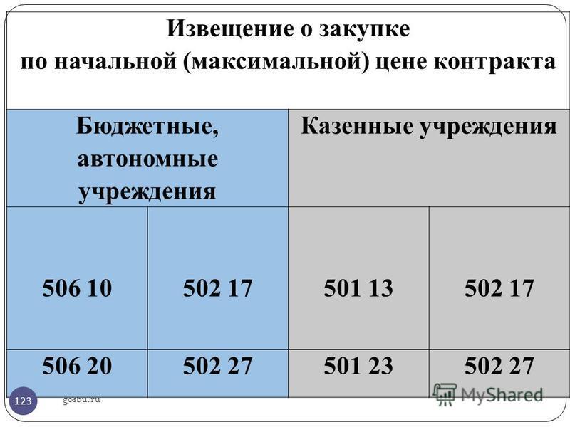 gosbu.ru Извещение о закупке по начальной (максимальной) цене контракта Бюджетные, автономные учреждения Казенные учреждения 506 10 502 17 501 13 502 17 506 20502 27501 23502 27 123