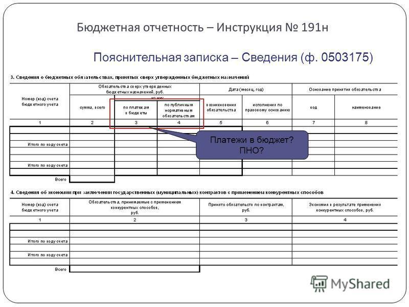 Бюджетная отчетность – Инструкция 191 н Пояснительная записка – Сведения (ф. 0503175) Платежи в бюджет? ПНО?