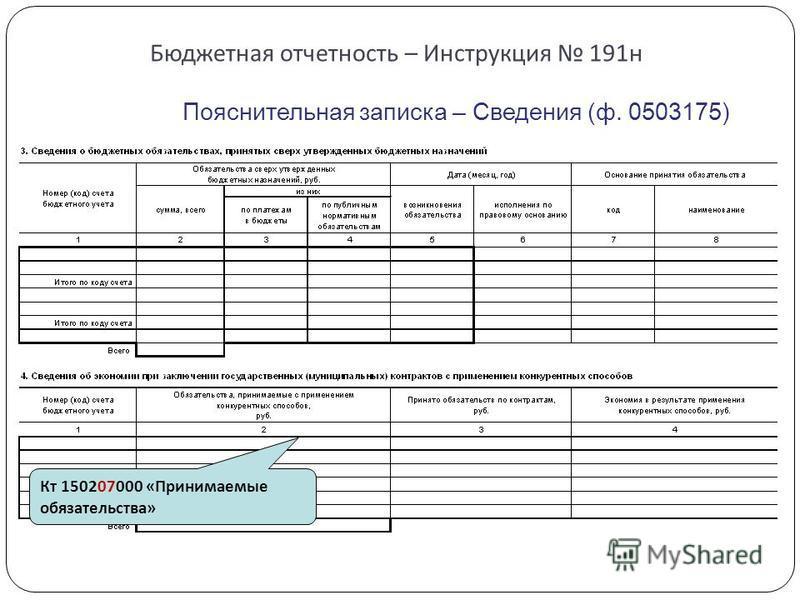 Бюджетная отчетность – Инструкция 191 н Пояснительная записка – Сведения (ф. 0503175) Кт 150207000 «Принимаемые обязательства»