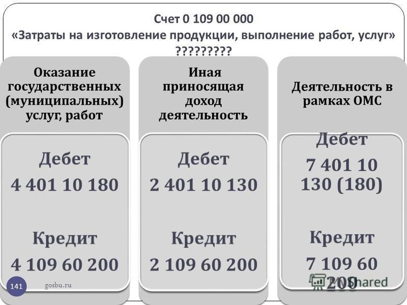 Счет 0 109 00 000 « Затраты на изготовление продукции, выполнение работ, услуг » ????????? gosbu.ru 141