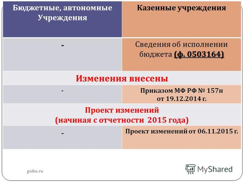 gosbu.ru Бюджетные, автономные Учреждения Казенные учреждения - ( ф. 0503164) Сведения об исполнении бюджета ( ф. 0503164) Изменения внесены - Приказом МФ РФ 157 н от 19.12.2014 г. Проект изменений ( начиная с отчетности 2015 года ) - Проект изменени