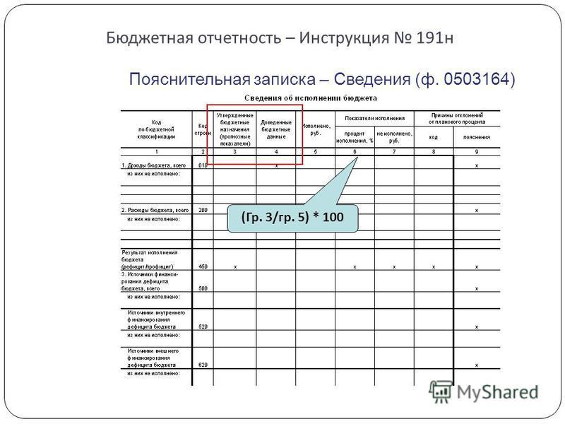 Бюджетная отчетность – Инструкция 191 н Пояснительная записка – Сведения (ф. 0503164) (Гр. 3/гр. 5) * 100