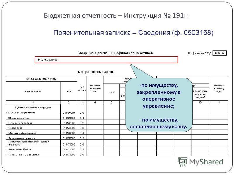 Бюджетная отчетность – Инструкция 191 н Пояснительная записка – Сведения (ф. 0503168) -по имуществу, закрепленному в оперативное управление; - по имуществу, составляющему казну.
