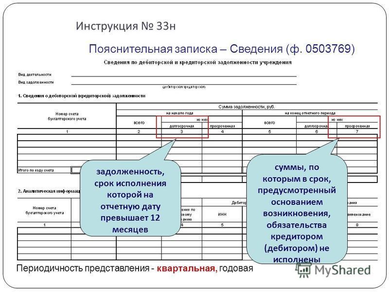 Инструкция 33 н Пояснительная записка – Сведения (ф. 0503769) задолженность, срок исполнения которой на отчетную дату превышает 12 месяцев суммы, по которым в срок, предусмотренный основанием возникновения, обязательства кредитором (дебитором) не исп