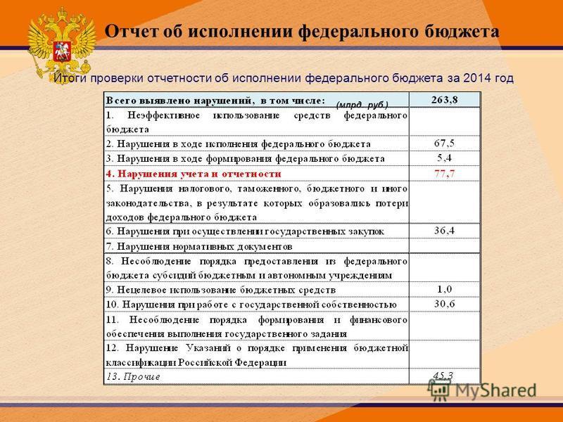 Отчет об исполнении федерального бюджета Итоги проверки отчетности об исполнении федерального бюджета за 2014 год (млрд. руб.)