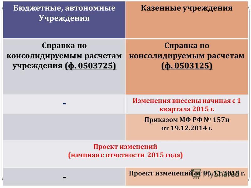 gosbu.ru Бюджетные, автономные Учреждения Казенные учреждения ( ф. 0503725) Справка по консолидируемым расчетам учреждения ( ф. 0503725) ( ф. 0503125) Справка по консолидируемым расчетам ( ф. 0503125) - Изменения внесены начиная с 1 квартала 2015 г.