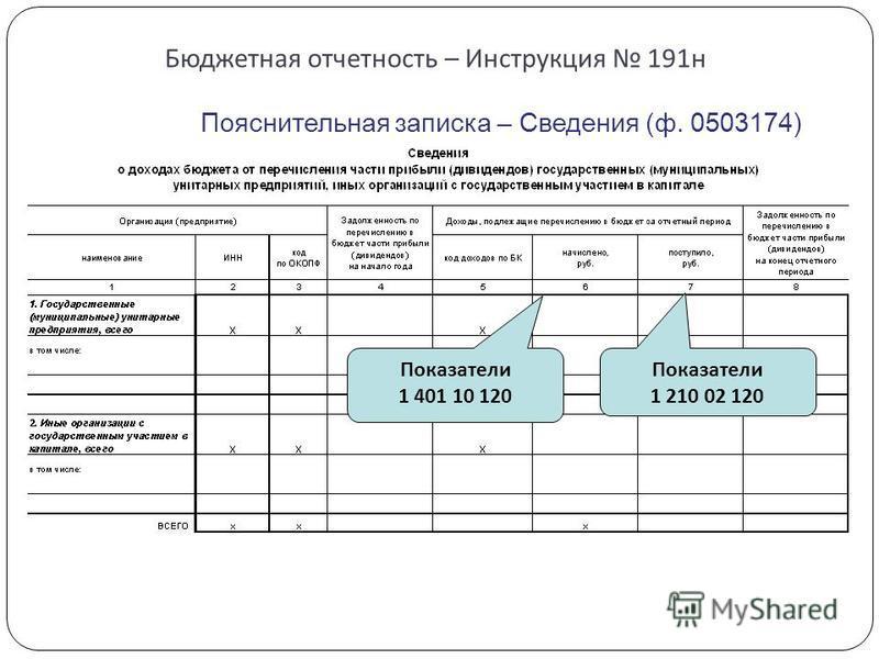 Бюджетная отчетность – Инструкция 191 н Пояснительная записка – Сведения (ф. 0503174) Показатели 1 210 02 120 Показатели 1 401 10 120