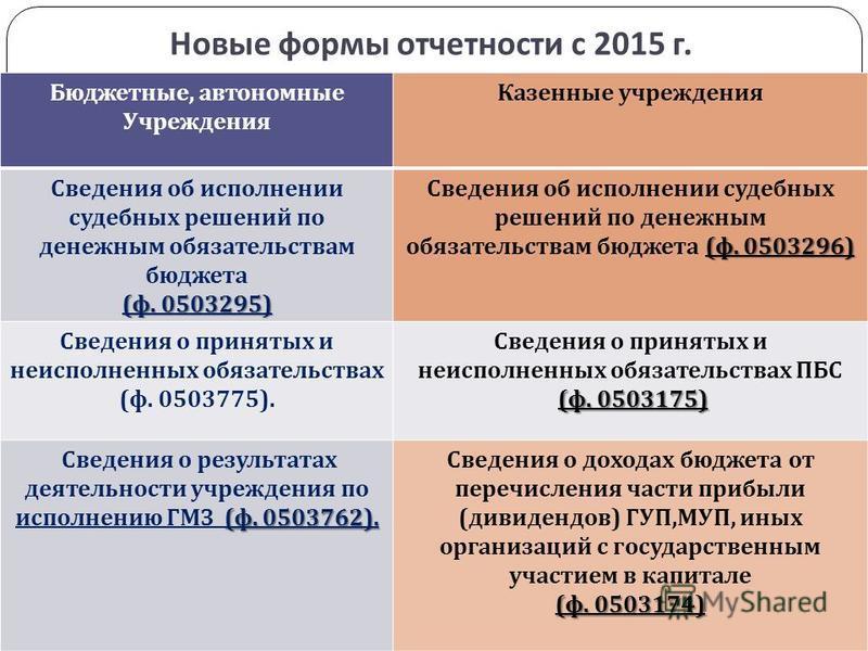 Новые формы отчетности с 2015 г. gosbu.ru Бюджетные, автономные Учреждения Казенные учреждения Сведения об исполнении судебных решений по денежным обязательствам бюджета ( ф. 0503295) ( ф. 0503296) Сведения об исполнении судебных решений по денежным