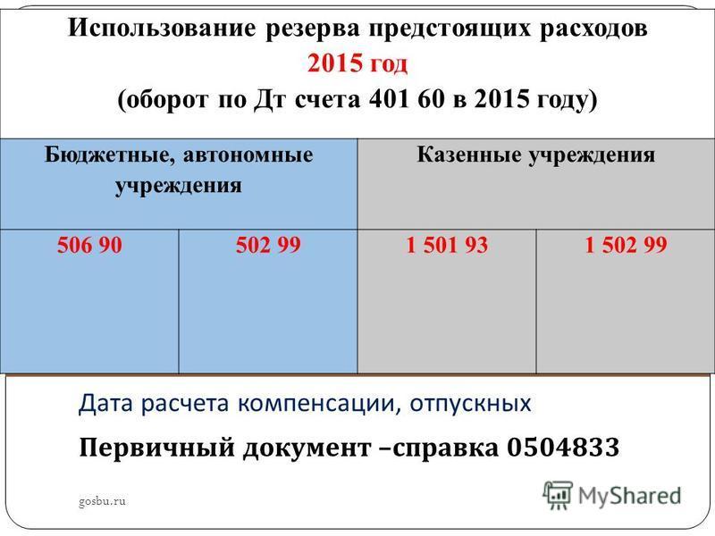Дата расчета компенсации, отпускных Первичный документ – справка 0504833 gosbu.ru Использование резерва предстоящих расходов 2015 год (оборот по Дт счета 401 60 в 2015 году) Бюджетные, автономные учреждения Казенные учреждения 506 90502 991 501 931 5