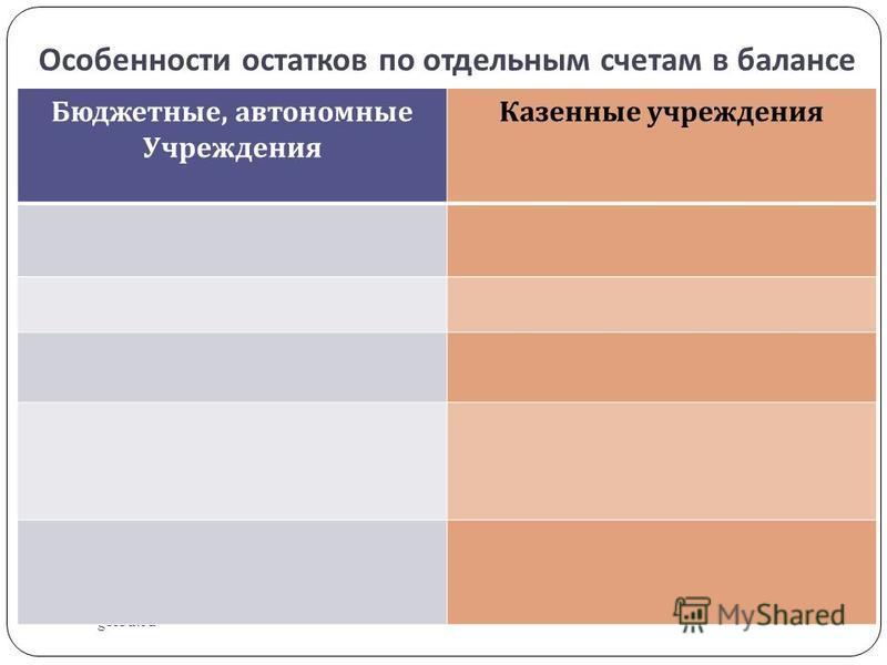 Особенности остатков по отдельным счетам в балансе gosbu.ru Бюджетные, автономные Учреждения Казенные учреждения