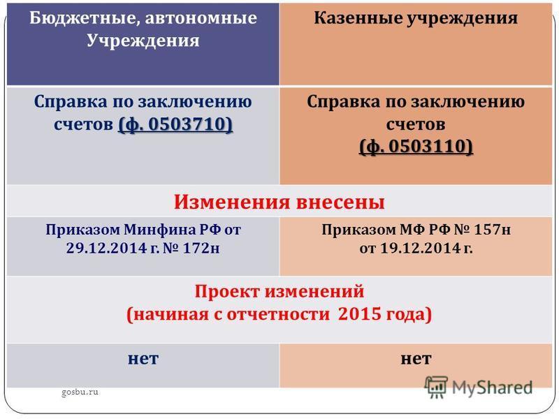 gosbu.ru Бюджетные, автономные Учреждения Казенные учреждения ( ф. 0503710) Справка по заключению счетов ( ф. 0503710) Справка по заключению счетов ( ф. 0503110) Изменения внесены Приказом Минфина РФ от 29.12.2014 г. 172 н Приказом МФ РФ 157 н от 19.
