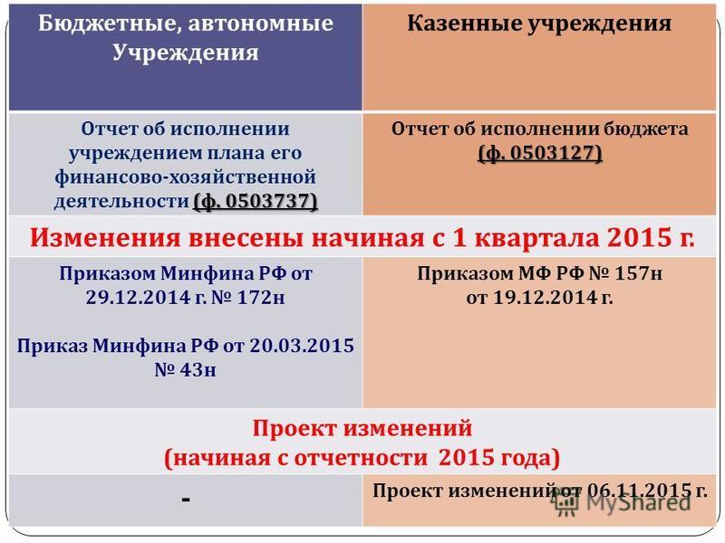 gosbu.ru Бюджетные, автономные Учреждения Казенные учреждения Отчет об исполнении учреждением плана его ( ф. 0503737) финансово - хозяйственной деятельности ( ф. 0503737) Отчет об исполнении бюджета ( ф. 0503127) Изменения внесены начиная с 1 квартал