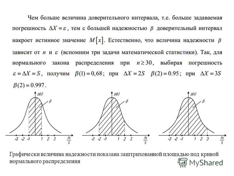 Графически величина надежности показана заштрихованной площадью под кривой нормального распределения