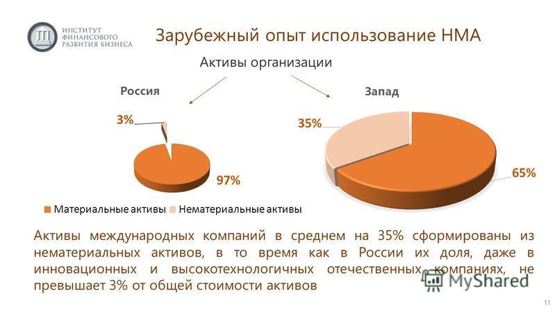 Активы организации Активы международных компаний в среднем на 35% сформированы из нематериальных активов, в то время как в России их доля, даже в инновационных и высокотехнологичных отечественных компаниях, не превышает 3% от общей стоимости активов
