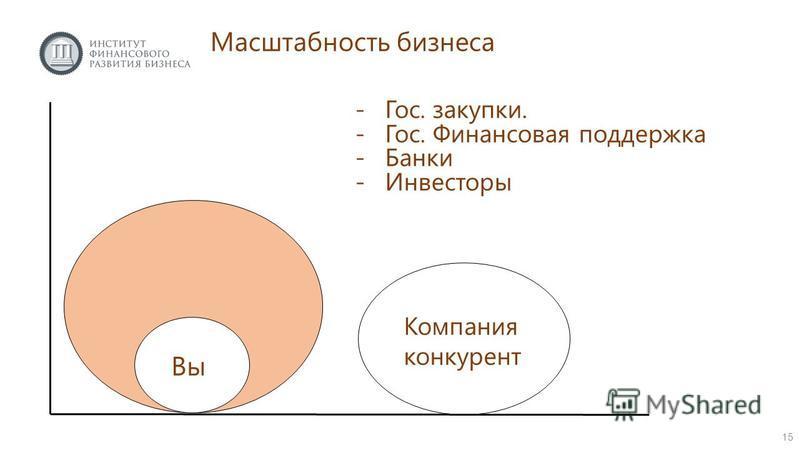 15 Масштабность бизнеса -Гос. закупки. -Гос. Финансовая поддержка -Банки -Инвесторы Вы Компания конкурент