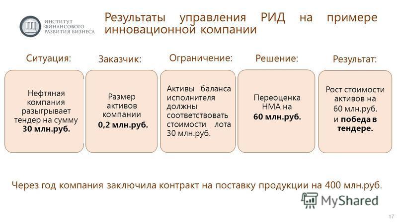 Ситуация: Нефтяная компания разыгрывает тендер на сумму 30 млн.руб. Заказчик: Активы баланса исполнителя должны соответствовать стоимости лота 30 млн.руб. Через год компания заключила контракт на поставку продукции на 400 млн.руб. Решение: Переоценка