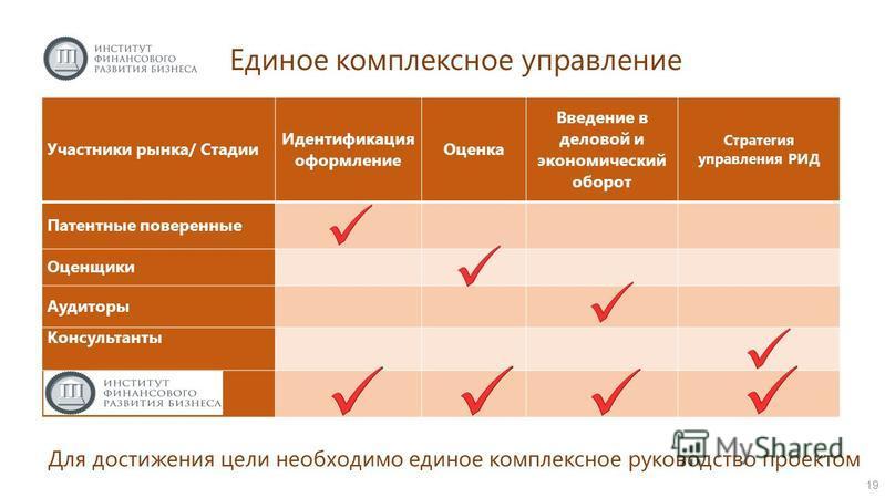 Единое комплексное управление Участники рынка/ Стадии Идентификация оформление Оценка Введение в деловой и экономический оборот Стратегия управления РИД Патентные поверенные Оценщики Аудиторы Консультанты Для достижения цели необходимо единое комплек