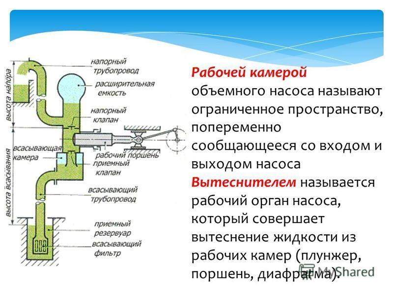 Рабочей камерой объемного насоса называют ограниченное пространство, попеременно сообщающееся со входом и выходом насоса Вытеснителем называется рабочий орган насоса, который совершает вытеснение жидкости из рабочих камер (плунжер, поршень, диафрагма