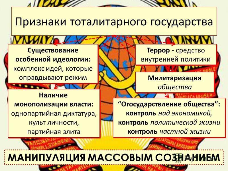 Признаки тоталитарного государства Существование особенной идеологии: комплекс идей, которые оправдывают режим Наличие монополизации власти: однопартийная диктатура, культ личности, партийная элита Наличие монополизации власти: однопартийная диктатур