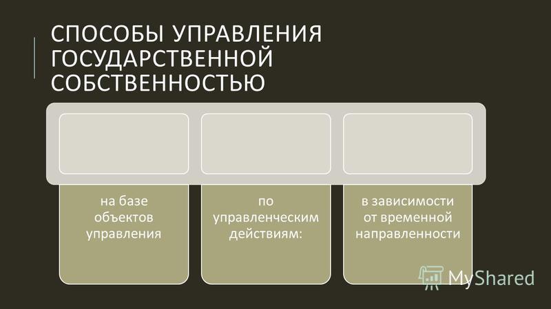 СПОСОБЫ УПРАВЛЕНИЯ ГОСУДАРСТВЕННОЙ СОБСТВЕННОСТЬЮ на базе объектов управления по управленческим действиям : в зависимости от временной направленности