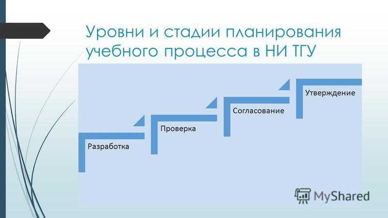 Уровни и стадии планирования учебного процесса в НИ ТГУ Разработка Проверка Согласование Утверждение