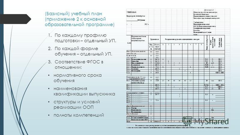 (Базисный) учебный план (приложение 2 к основной образовательной программе) 1. По каждому профилю подготовки – отдельный УП. 2. По каждой форме обучения – отдельный УП. 3. Соответствие ФГОС в отношении: нормативного срока обучения наименования квалиф