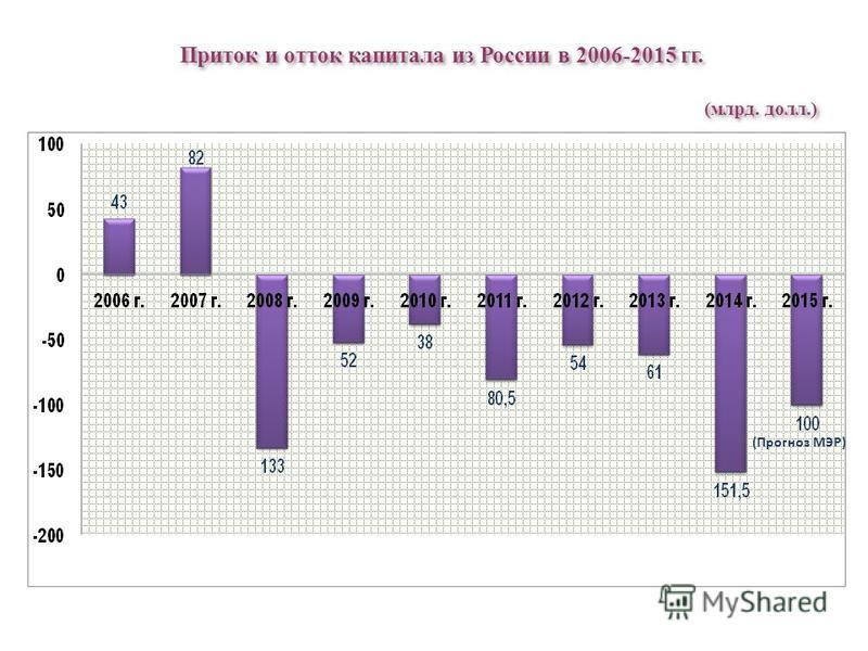 Приток и отток капитала из России в 2006-2015 гг. (млрд. долл.) (Прогноз МЭР)