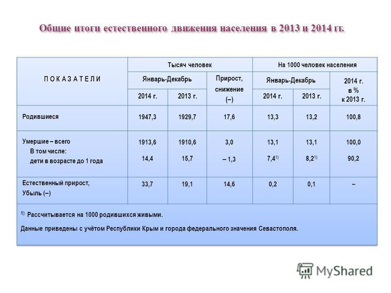 Общие итоги естественного движения населения в 2013 и 2014 гг. Общие итоги естественного движения населения в 2013 и 2014 гг.