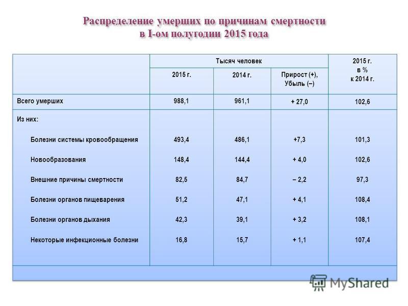 Распределение умерших по причинам смертности в I-ом полугодии 2015 года Распределение умерших по причинам смертности в I-ом полугодии 2015 года