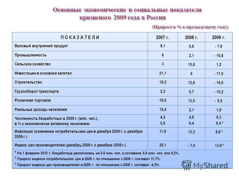 Основные экономические и социальные показатели кризисного 2009 года в России (Прирост в % к предыдущему году) Основные экономические и социальные показатели кризисного 2009 года в России (Прирост в % к предыдущему году)