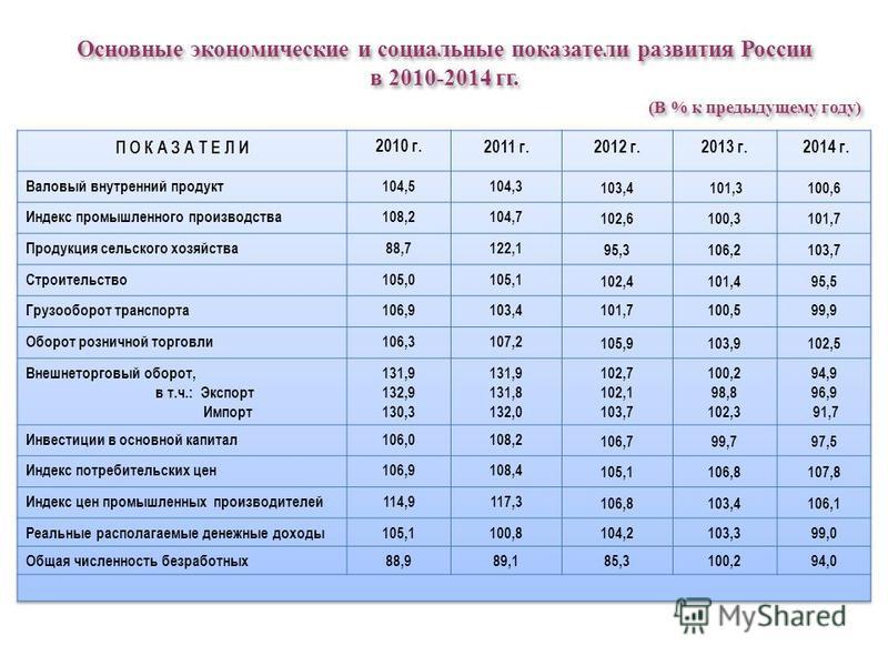 Основные экономические и социальные показатели развития России в 2010-2014 гг. (В % к предыдущему году) Основные экономические и социальные показатели развития России в 2010-2014 гг. (В % к предыдущему году)