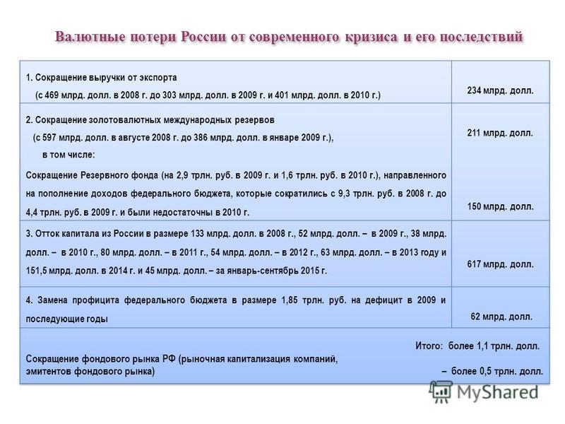 Валютные потери России от современного кризиса и его последствий
