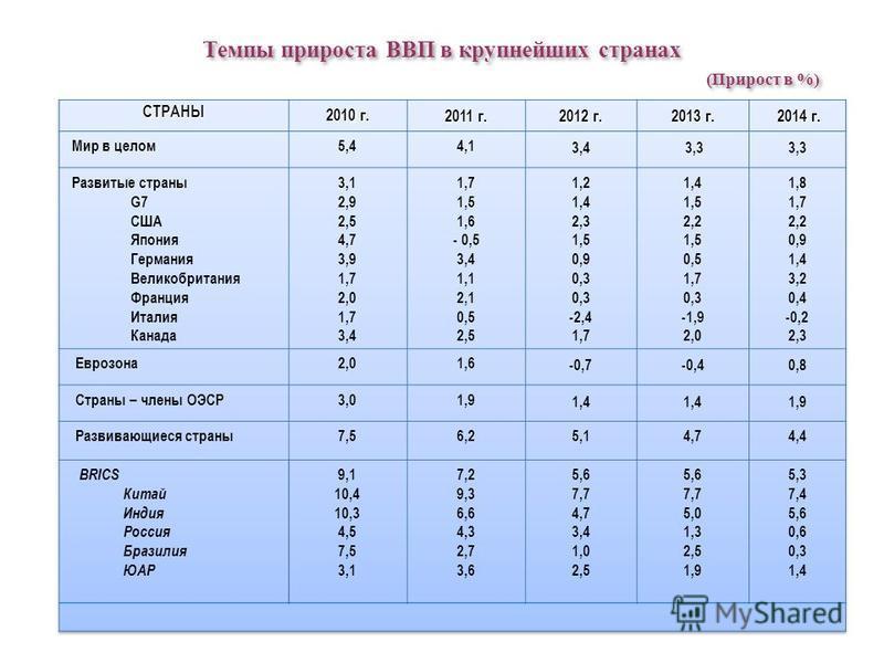 Темпы прироста ВВП в крупнейших странах (Прирост в %) Темпы прироста ВВП в крупнейших странах (Прирост в %)