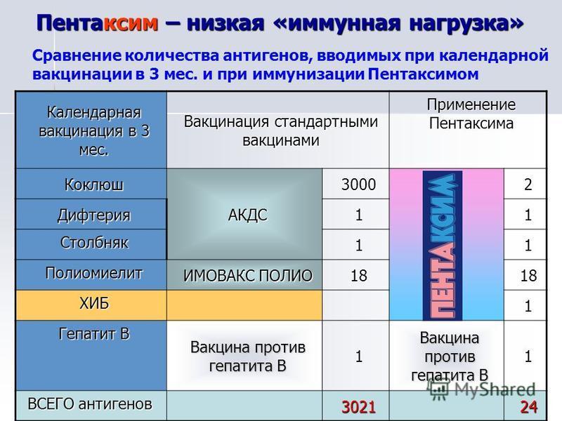 Разница между пентаксимом и акдс